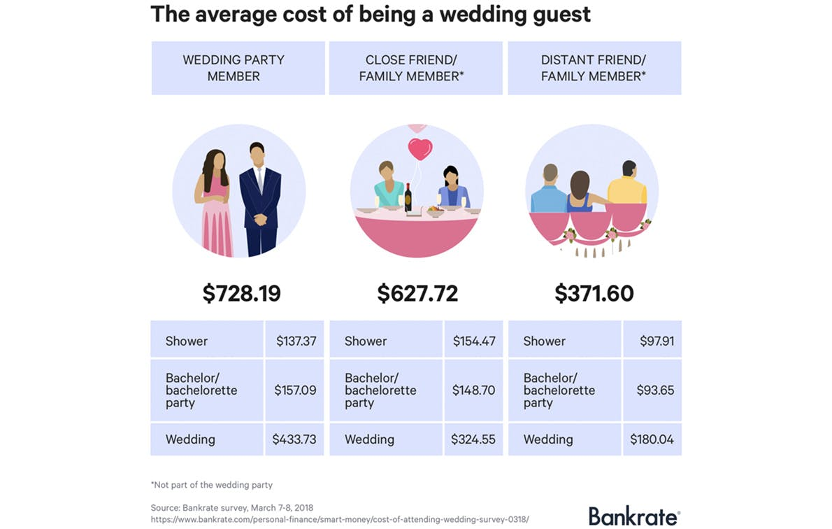 wedding guest survey bankrate1