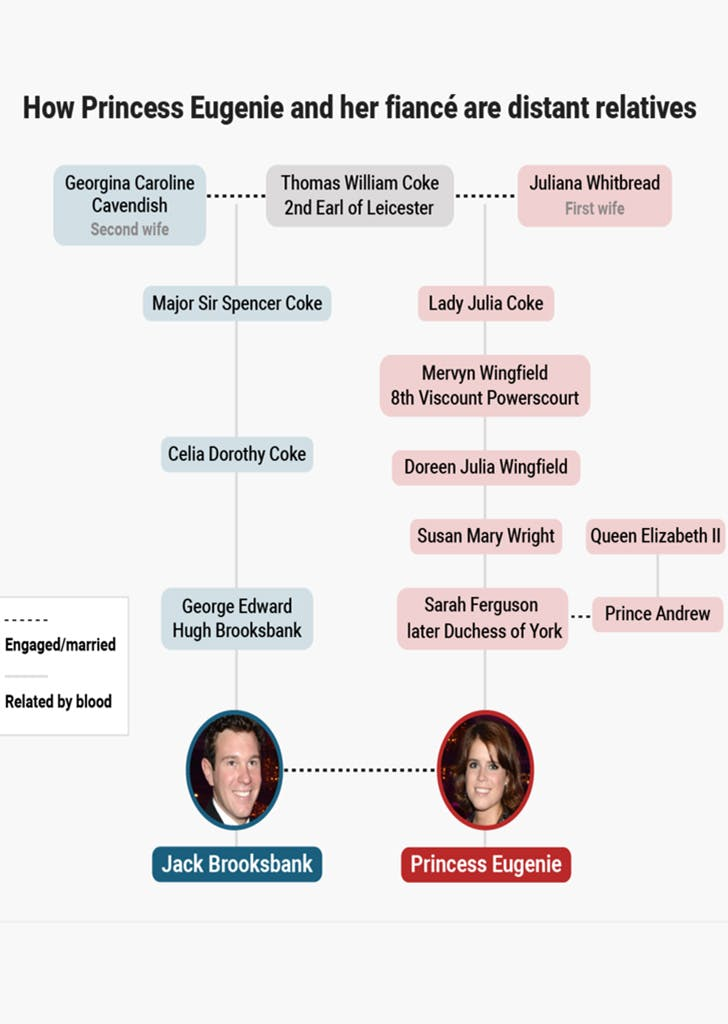 princess eugenie jack brooksbank relatives