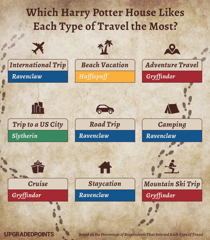 harry potter house travel destinations survey  purewow