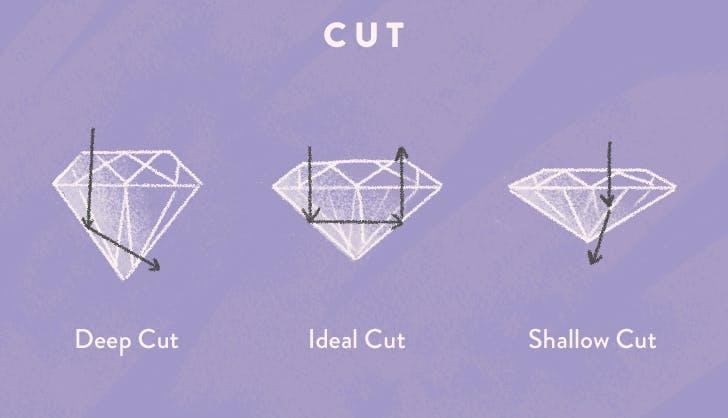 4 c s of diamonds cut