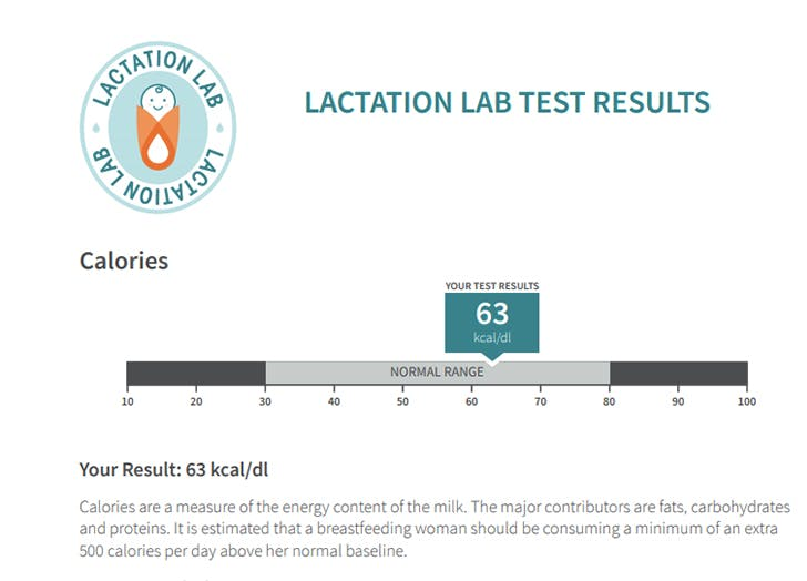 lactation lab breast milk testing results calories